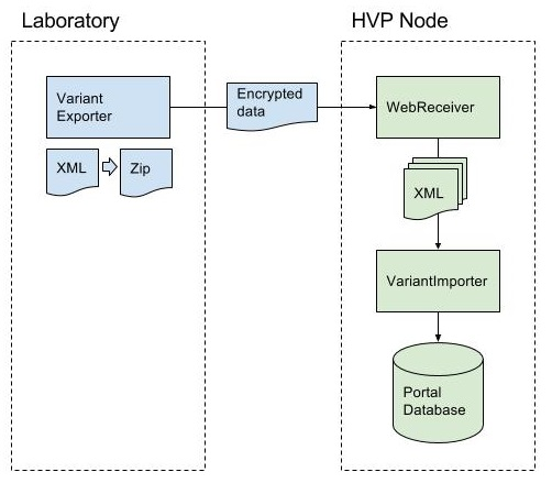 Block diagram of the Human Variome Project Australian Node system
